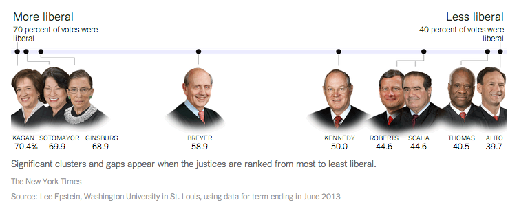 The SCOTUS ranking