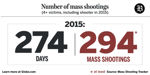 274 days 295 shootings